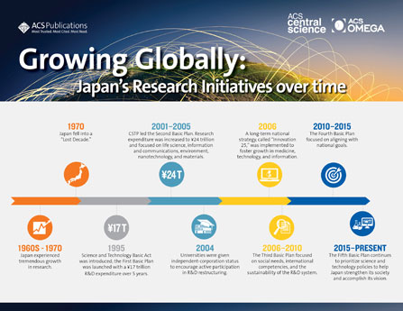 Japan's Research Initiatives
