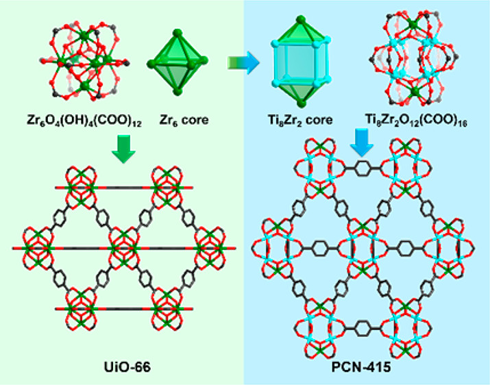 [Ti8Zr2O12(COO)16] Cluster: An Ideal Inorganic Building Unit for Photoactive Metal-Organic Frameworks