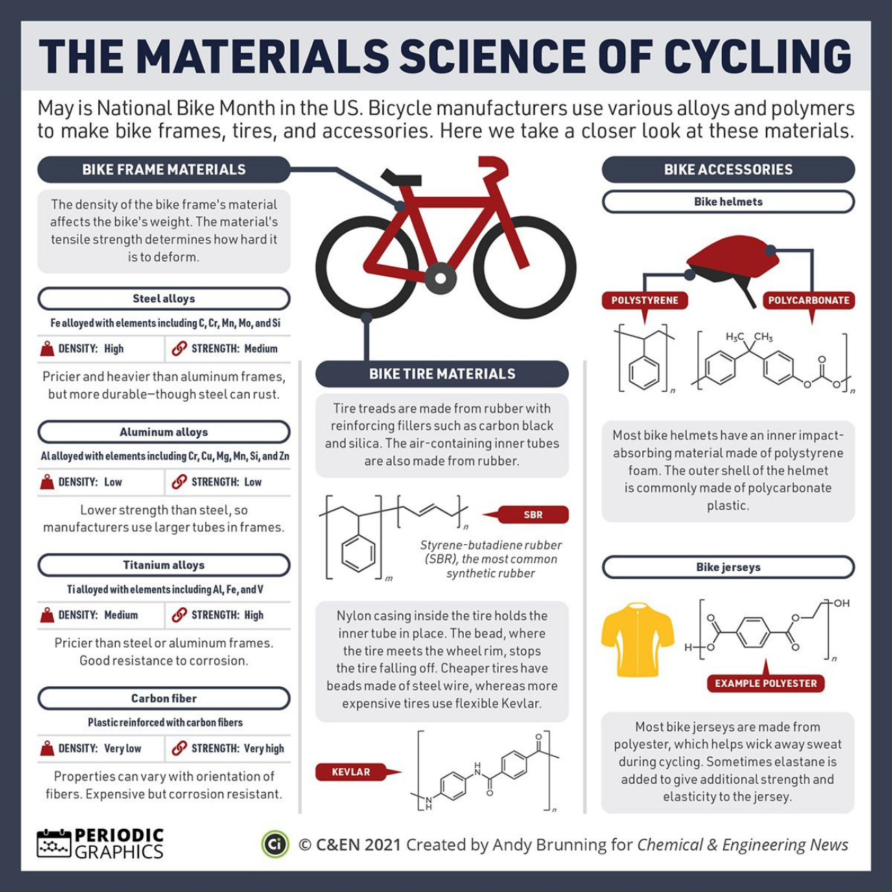 The materials science of cycling.