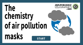 Do you know how air pollution masks work?