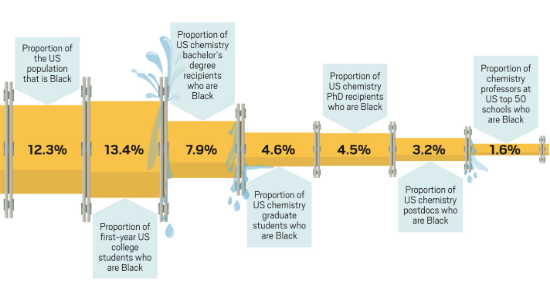 The leaky pipeline for Black chemists.
